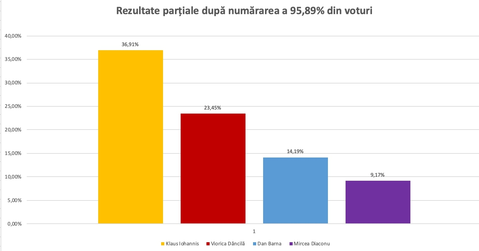 Rezultate Oficiale Parțiale Iohannis 36 91 Dăncilă 23 45