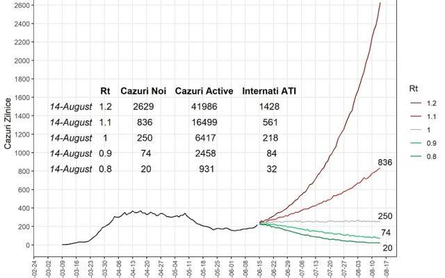 STUDIU Cum va evolua epidemia de coronavirus în România? Cinci scenarii statistice despre situația la jumătatea lunii august. În cea mai pesimistă proiecție, în două luni vor fi peste 40.000 de cazuri active