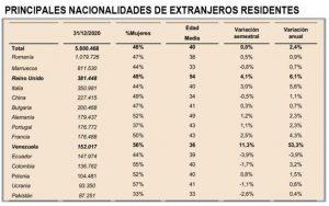 Tabel cu naționalitățile din Spania